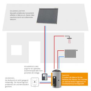 speicher f r heizung und warmwasser haustechnik jansen. Black Bedroom Furniture Sets. Home Design Ideas