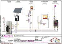 Unser Projekt für nächste Woche: Wodtke water+ Pelletofen mit Paradigma AquaExpresso Multienergie-Hygienespeicher und Brennglaskollektoren…