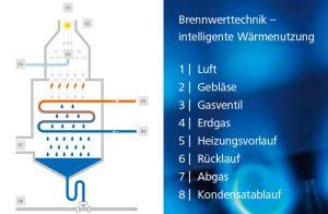 Gasheizung mit Brennwerttechnik: So funktioniert es