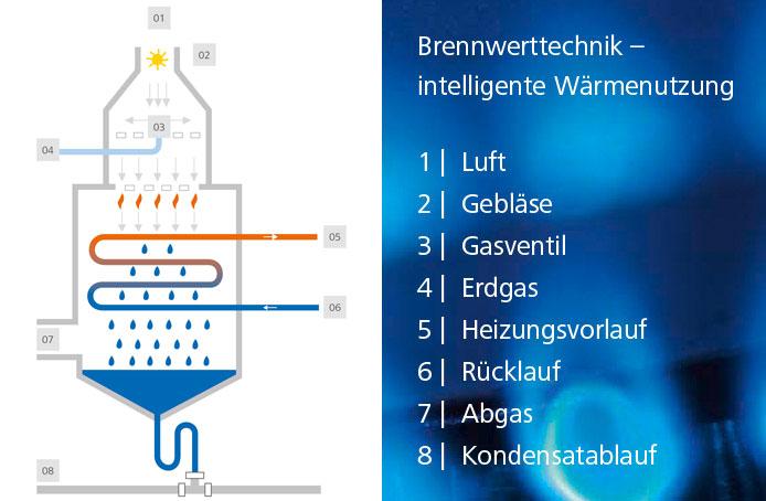 Gasheizung Beratung, Montage & Wartung | Jansen